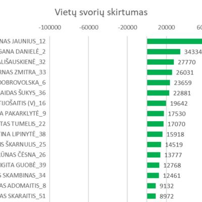 Schema #67. Partijų sąrašų kokybė 2020 Seimo rinkimuose.