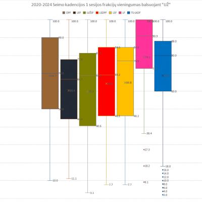 Schema #70. Seimo frakcijų auditas (2020-2024 kadencija, 1 sesija)